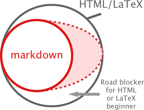 Extending R Markdown