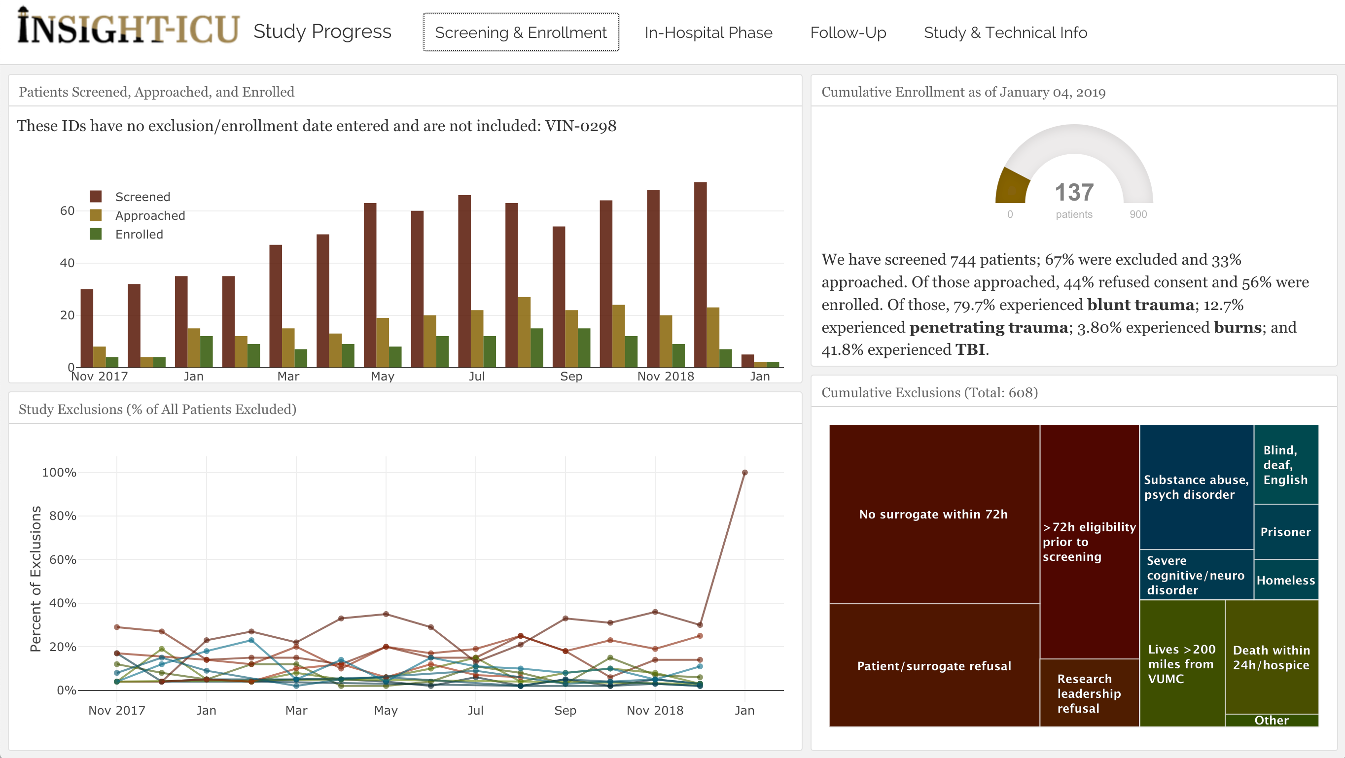 Making Dashboards in R Markdown